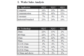TSMC Wafer Sales