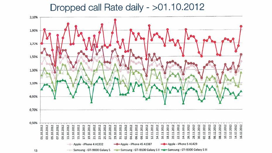 Die DCR-Statistik von Oktober 2012 bis Mitte Dezember 2012