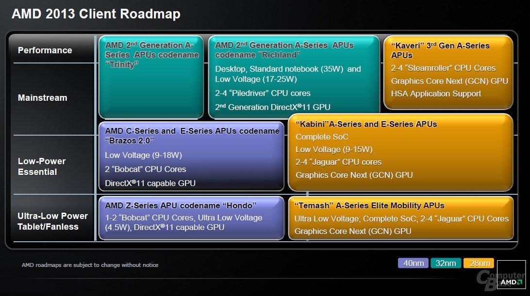 AMD-Roadmap (Januar 2013)