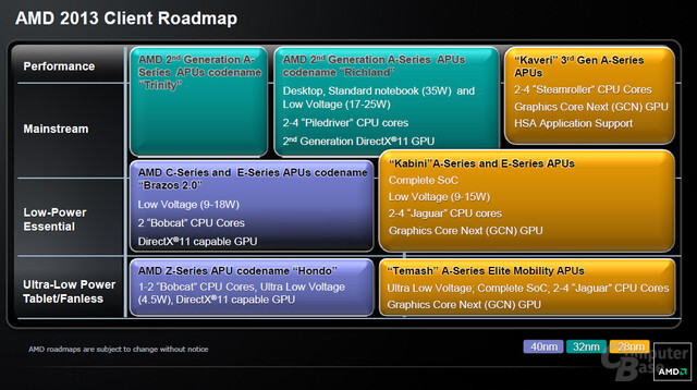 AMD-Roadmap (Januar 2013)