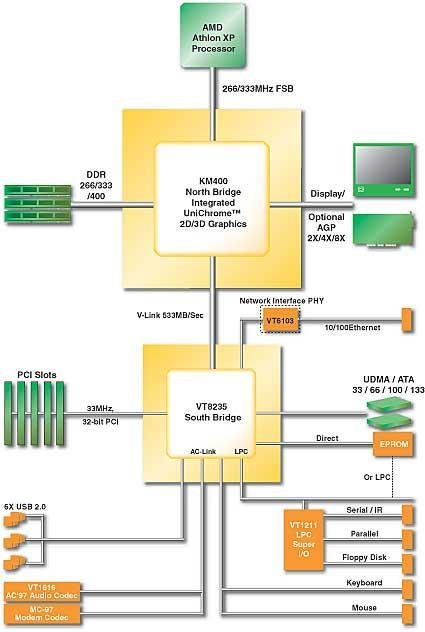 VIA KM400 BlockDiagram