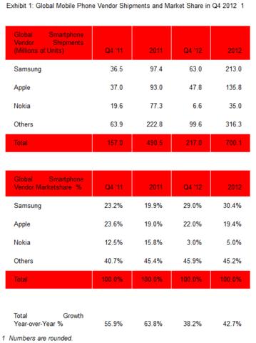 Smartphone-Markt Q4 2012