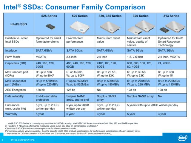 Spezifikationen der Intel SSD 525 Serie