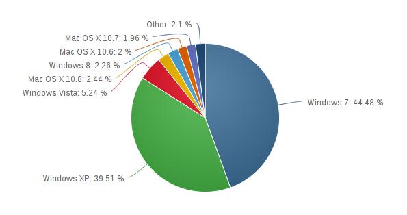 Betriebssysteme Januar 2013