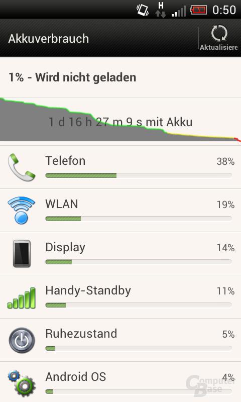 HTC One SV Akkuverbrauch