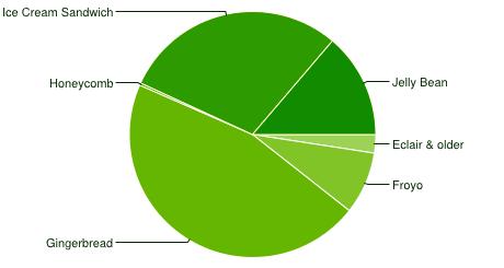 Versionsübersicht im Diagramm