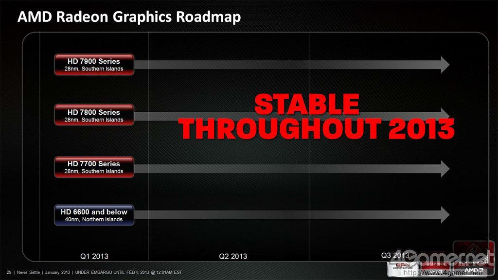 Roadmap von AMD für Grafikkarten