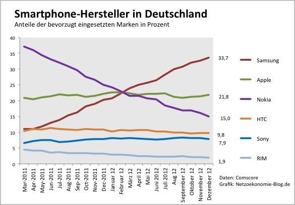 Marktanteile Mobil-Telefongeräte im 4. Quartal 2012