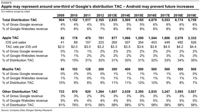 Googles Zahlungen für iOS und Mozilla