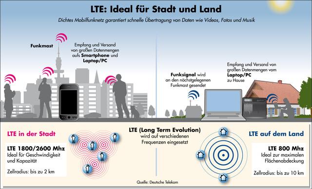 Unterschiedliche LTE-Frequenzen je Einsatzgebiet