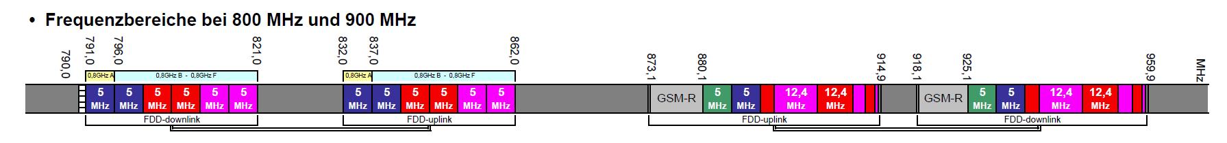 Frequenzverteilung im 800-Megahertz-Band