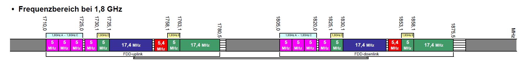 Frequenzverteilung im 1.800-Megahertz-Band