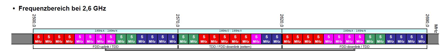 Frequenzverteilung im 2,6-Gigahertz-Band