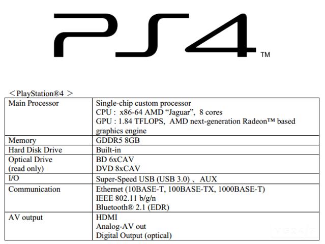 Technische Daten der PlayStation 4