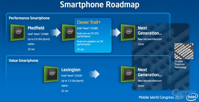 Roadmap für Smartphone-SoCs
