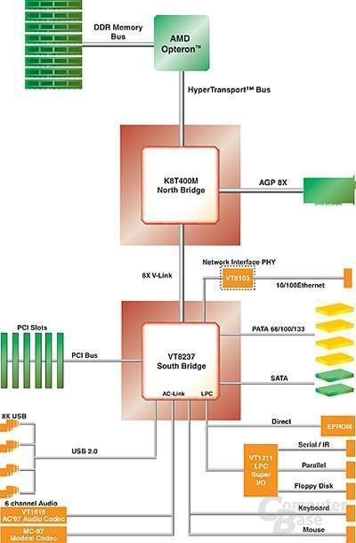 K8T400M_Blockdiagram