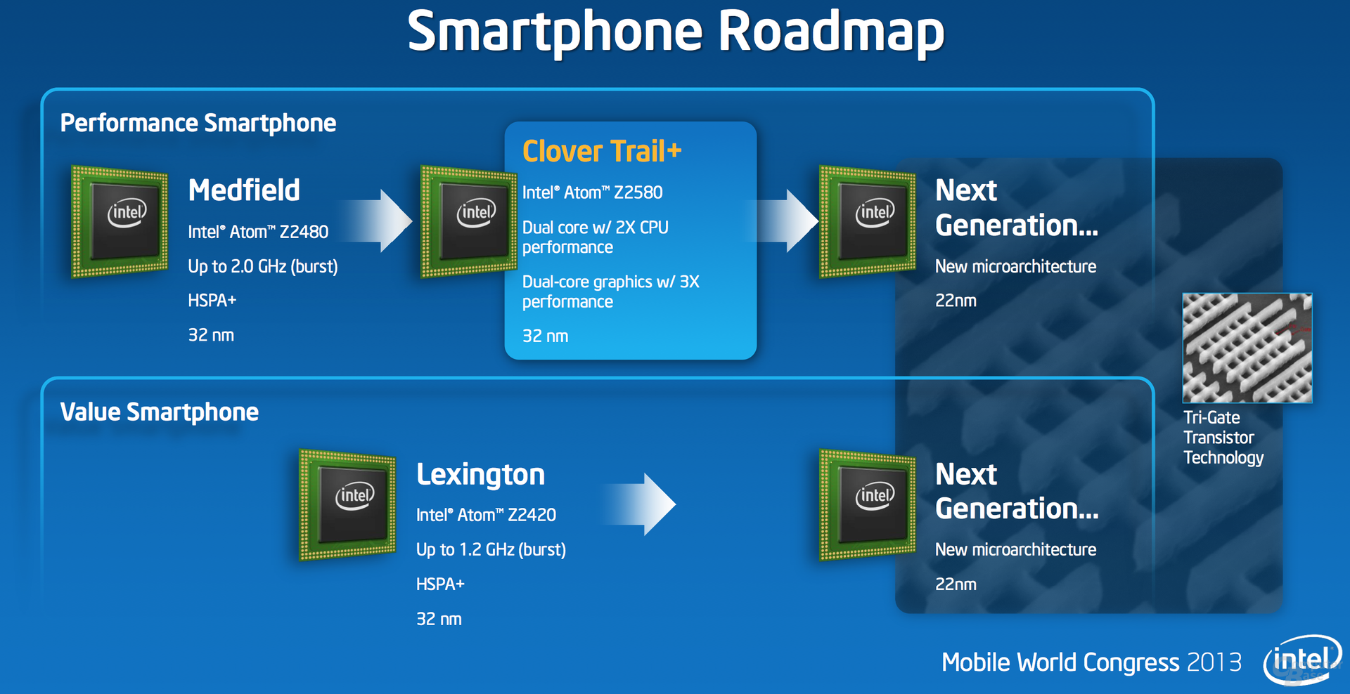 Roadmap für Intels Smartphone SoCs