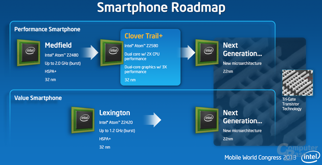 Roadmap für Intels Smartphone SoCs