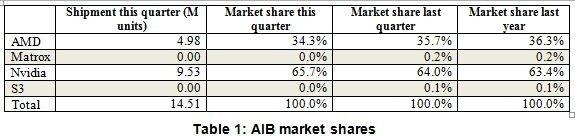 Marktanteile bei diskreten Grafiklösungen