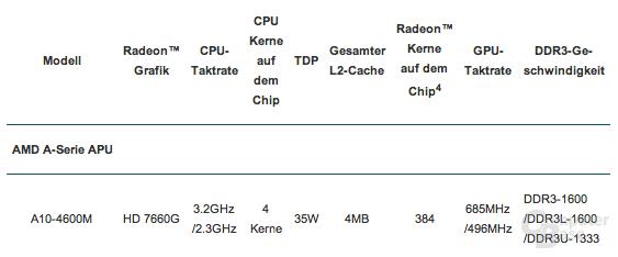 """AMD """"Trinity"""" A10-4600M"""