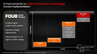 PowerTune auf der HD 7790