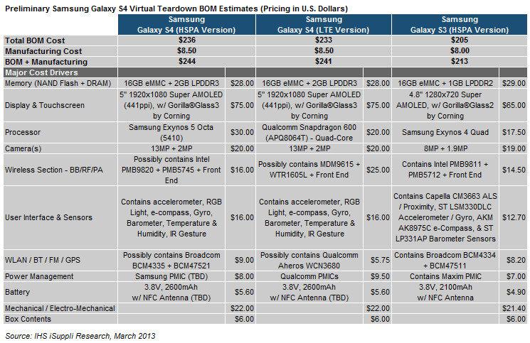 Auflistung der möglichen Produktionskosten vom Samsung Galaxy S4