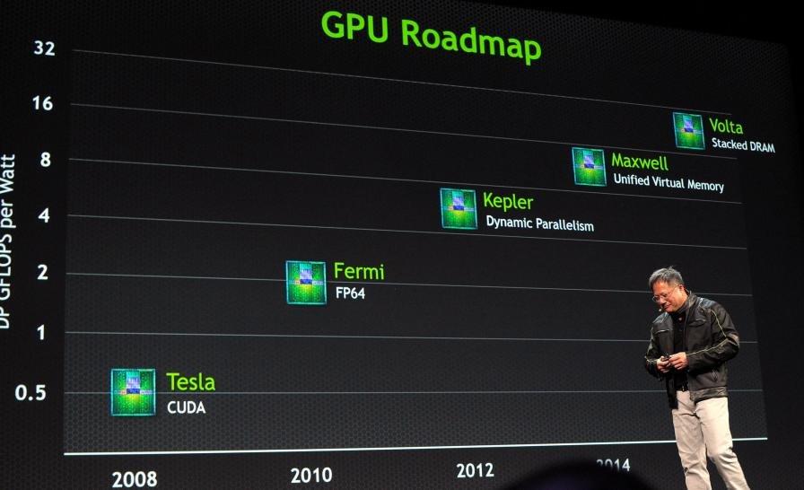 Nvidia GPU-Roadmap