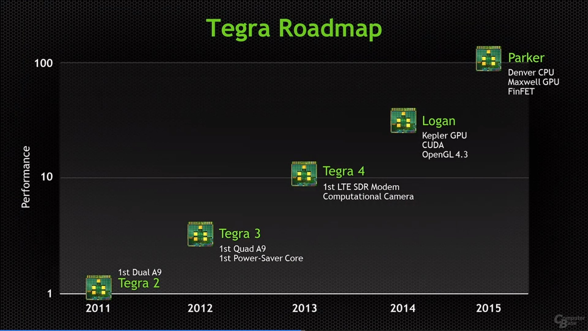 Tegra Roadmap
