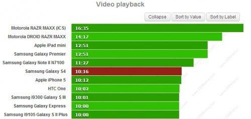 Galaxy S IV Videowiedergabe