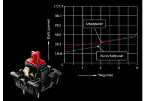 Charakter der linearen, roten MX-Schalter