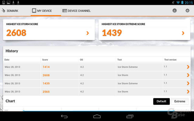 Resultate Google Nexus 7 (Android 4.1.2)