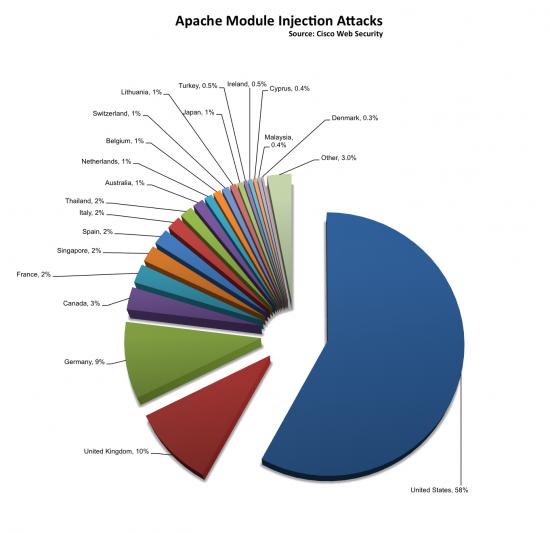Verbreitung von Darkleech auf Apache-Servern
