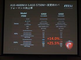 A10-5750M vs. A10-4600M