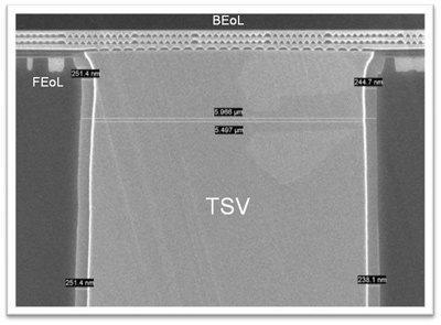 TSV im Silizium