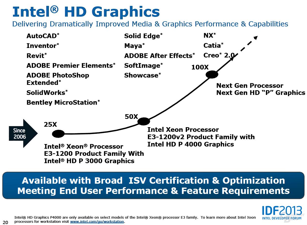 Steigerungskurve laut Intel