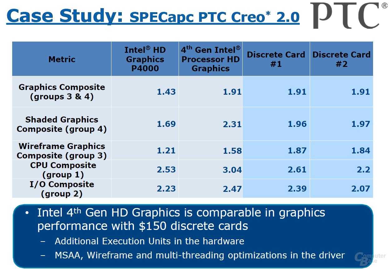 Intel-Benchmarks für die Grafikeinheit
