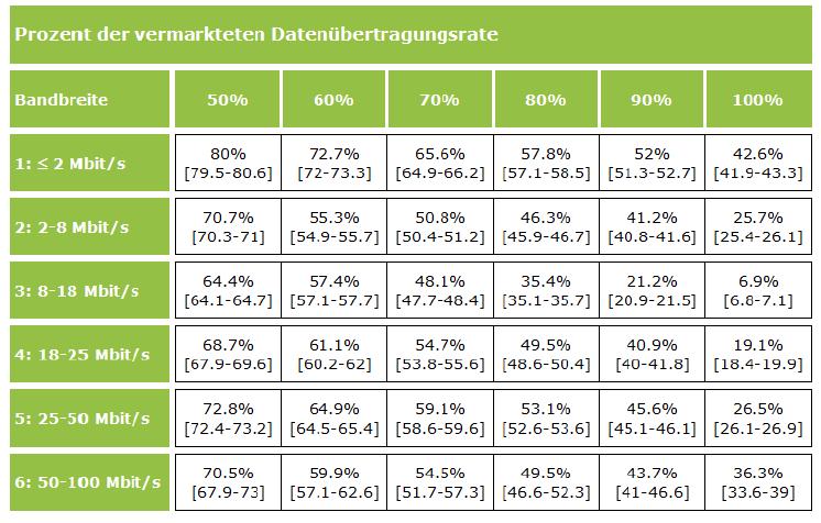 Erreichter Anteil an der vermarkteten Übertragungsraten nach Bandbreite