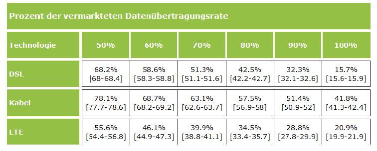 Erreichter Anteil an der vermarkteten Übertragungsraten nach Technologie