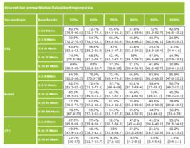 Erreichter Anteil an der vermarkteten Übertragungsraten nach Technologie und Bandbreite