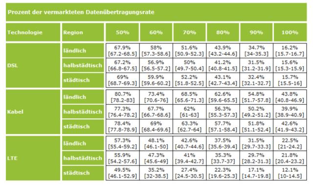 Erreichter Anteil an der vermarkteten Übertragungsraten nach Technologie und Region