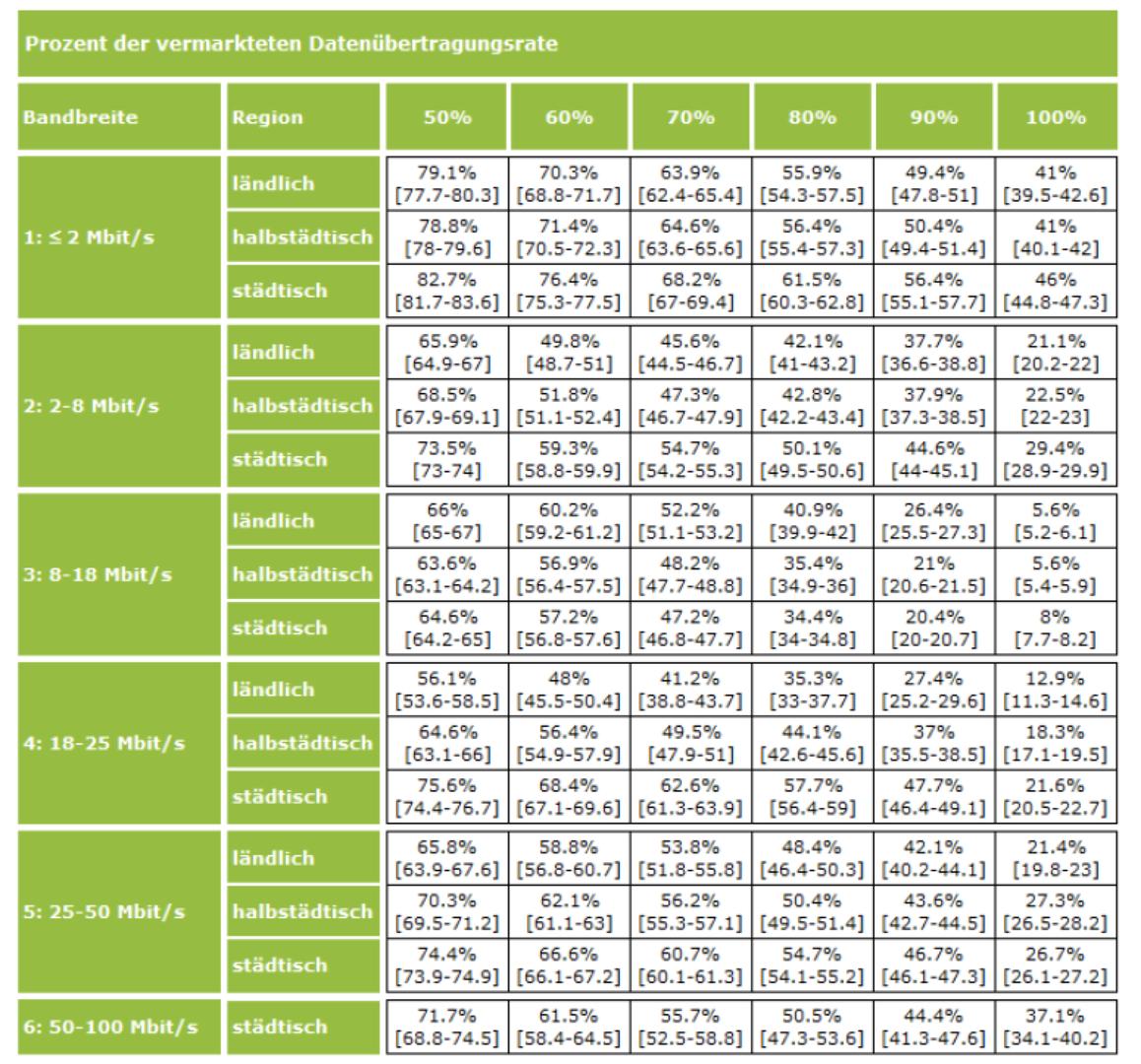 Erreichter Anteil an der vermarkteten Übertragungsraten nach Bandbreite und Region