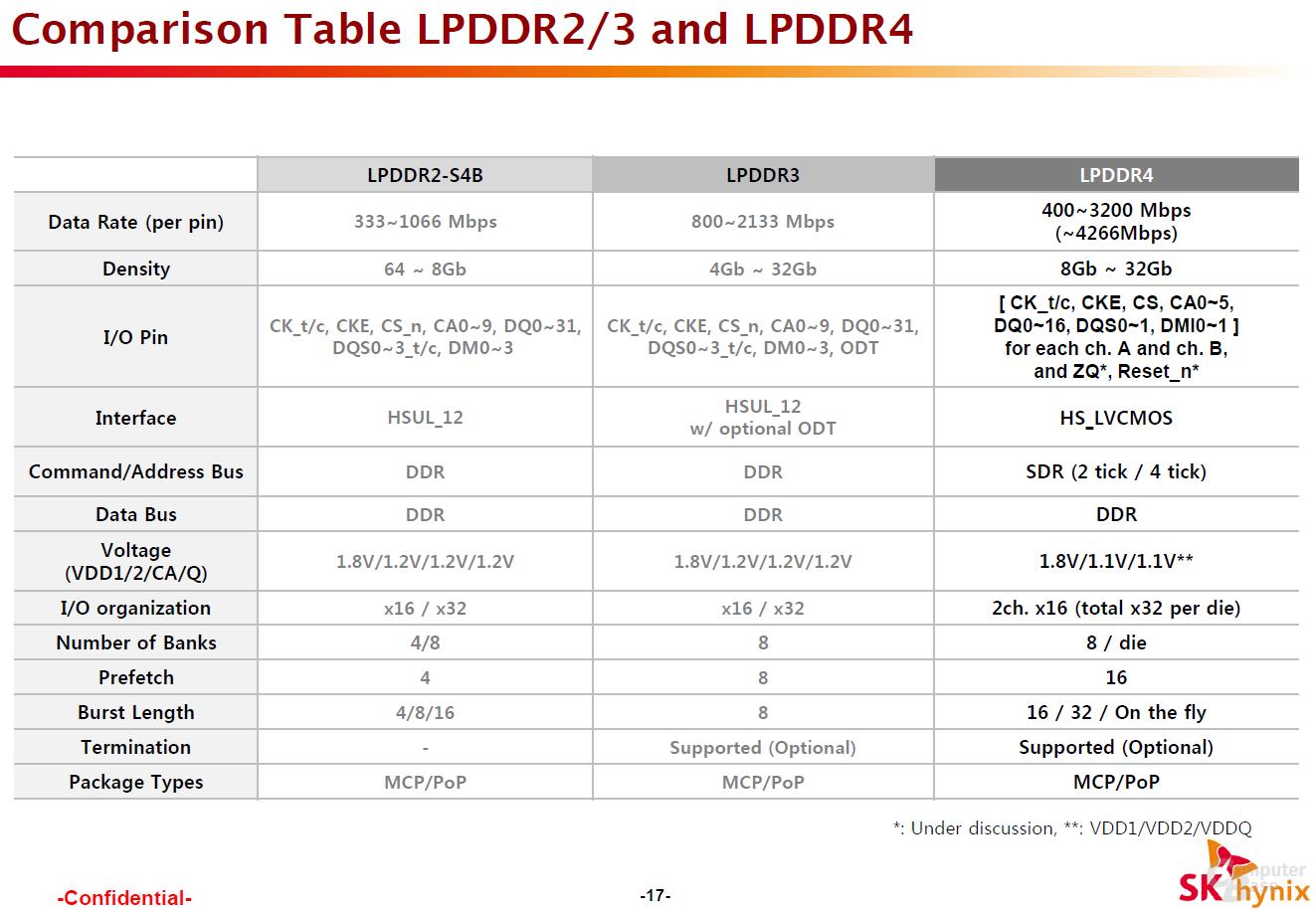 Vergleiche von DDR4 zum Vorgänger