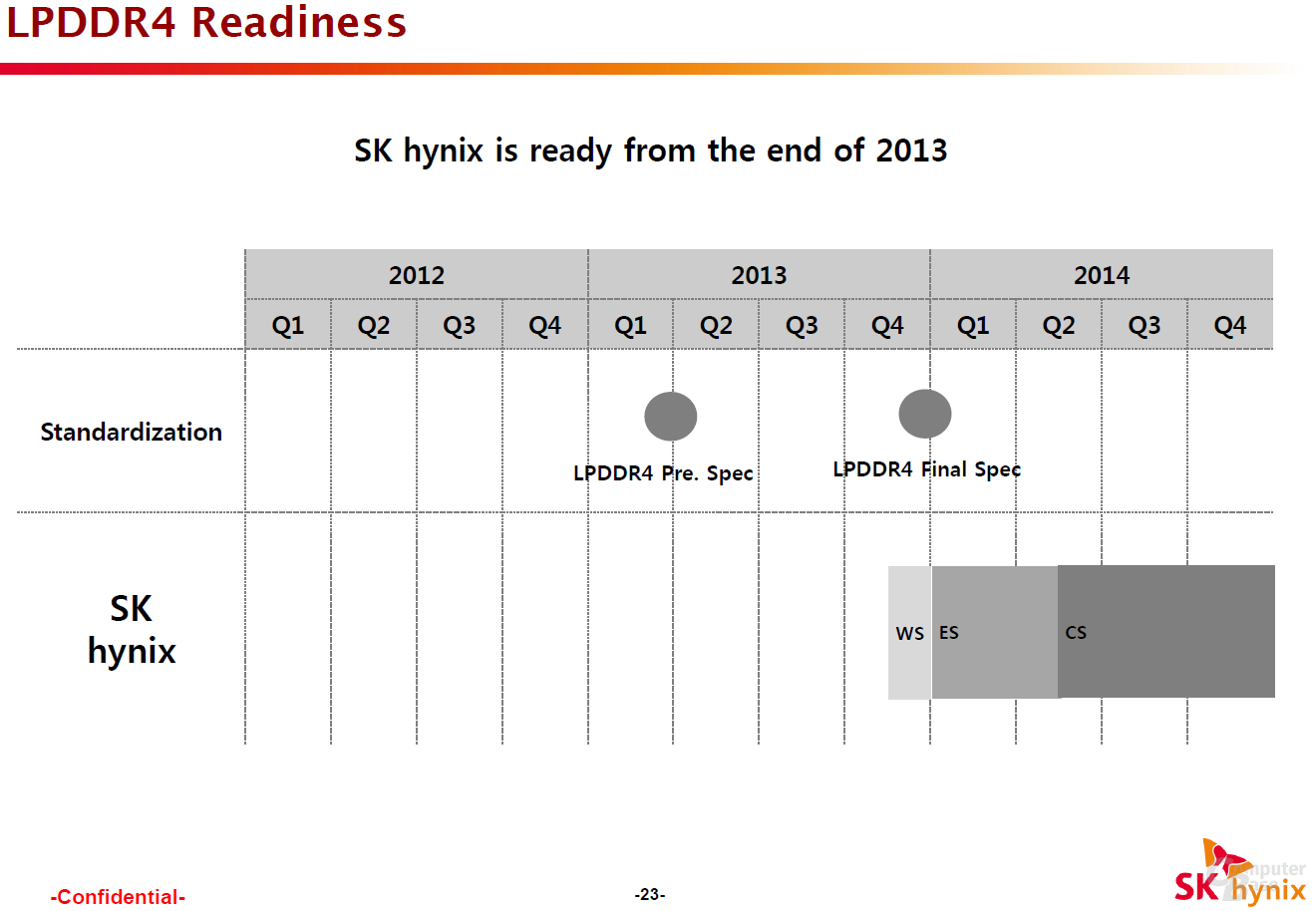 Erwartete Entwicklungsschritte vom Working Sample (WS) ab Q4 2013