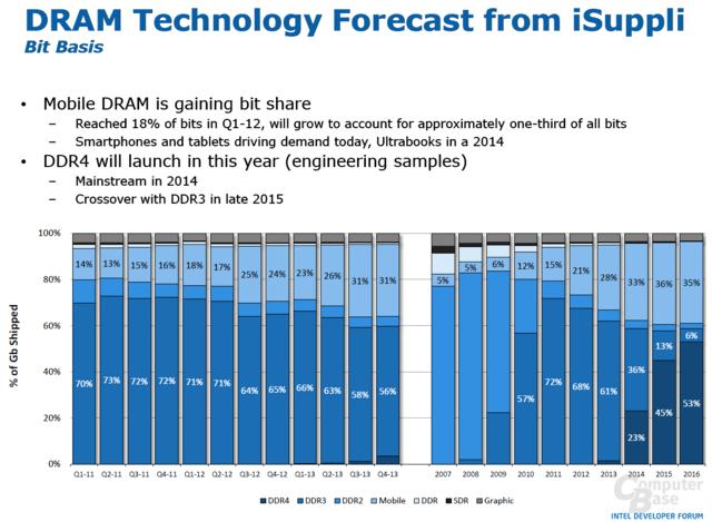 Übernahme von DDR4