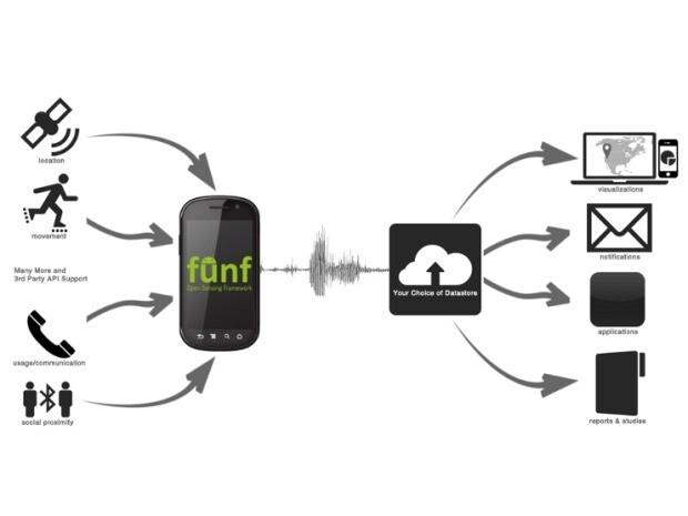 Schema von Funf
