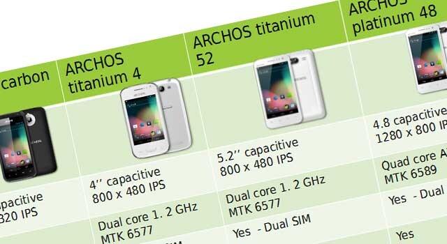 Neue Archos-Smartphones