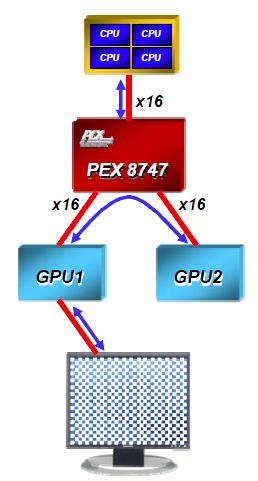 PCIe-Switch PLX PEX 8747