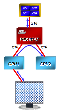 PCIe-Switch PLX PEX 8747