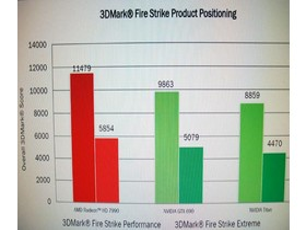AMD Radeon HD 7990 Benchmarks (3DMark)