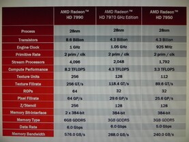 AMD Radeon HD 7990 Spezifikationen